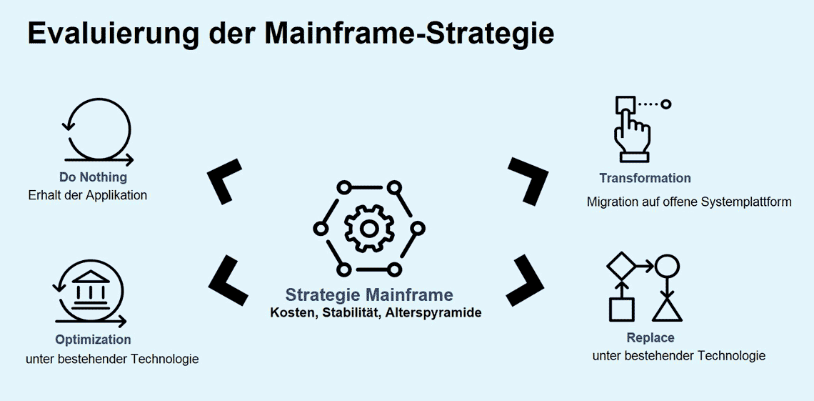 Evaluierung der Mainframe-Strategie