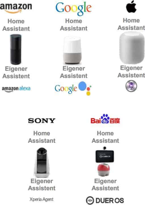 Alexa und ihre Konkurrenten