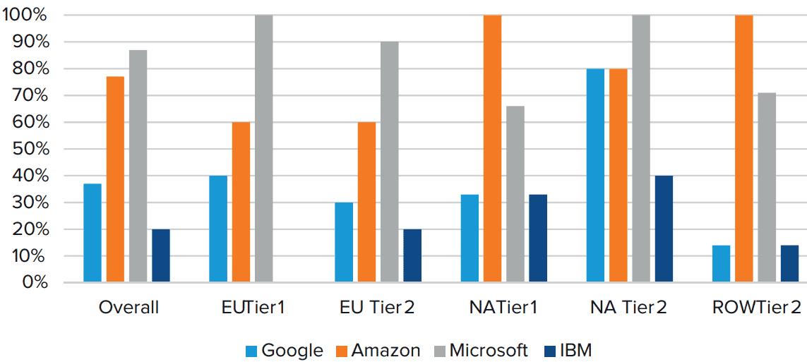 Cloud-Services Amazon und Microsoft liegen vorne