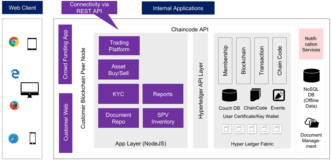 Beispielhafte Hyperledger-Architektur für eine Private Enterprise Blockchain