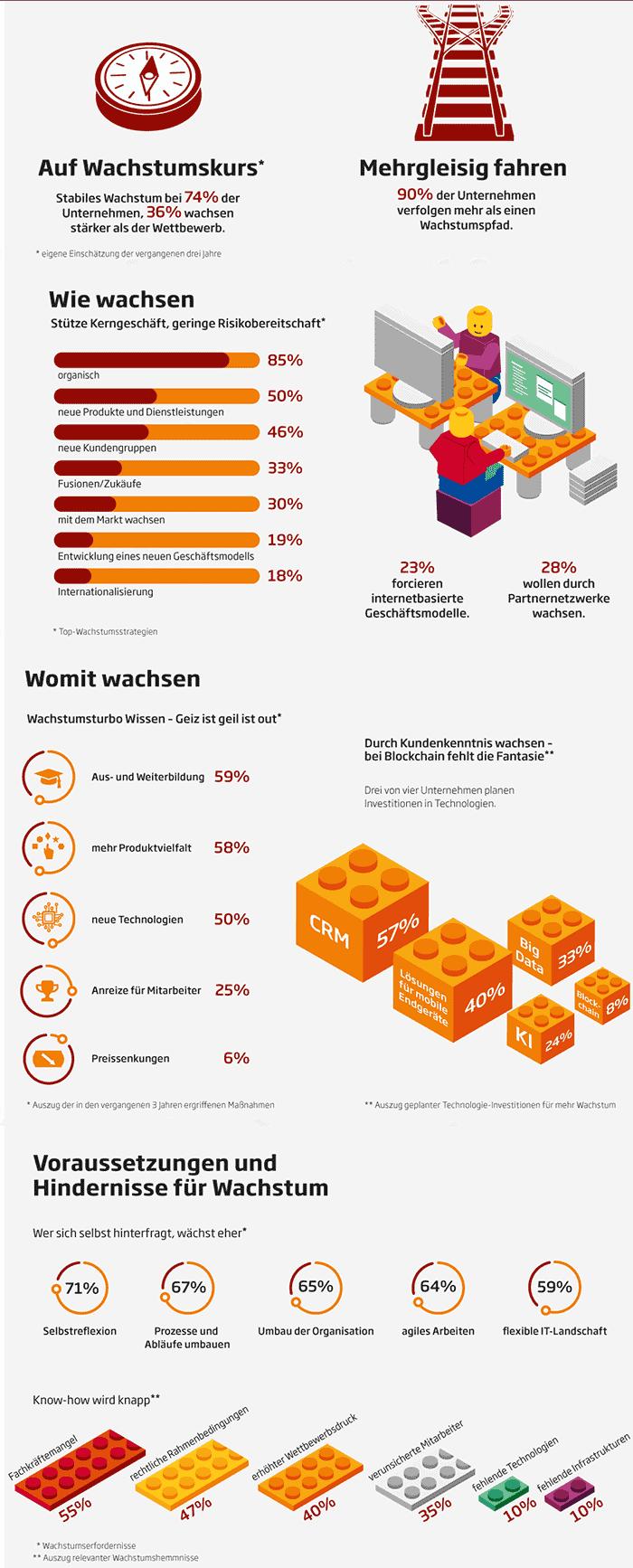 Infografik Sopra Steria Consulting