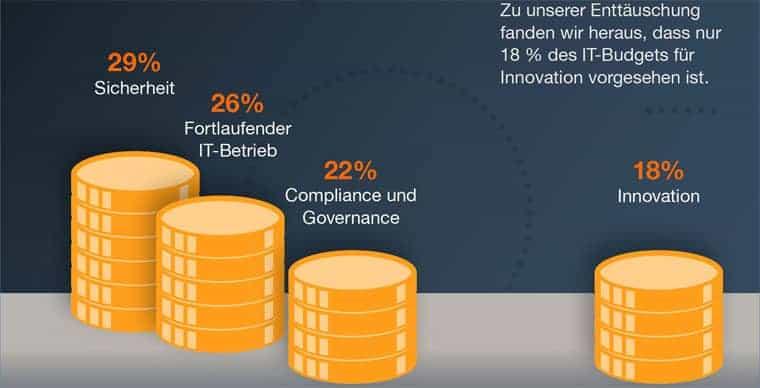 Für CIOs spielt das Budget eine zentrale Rolle.