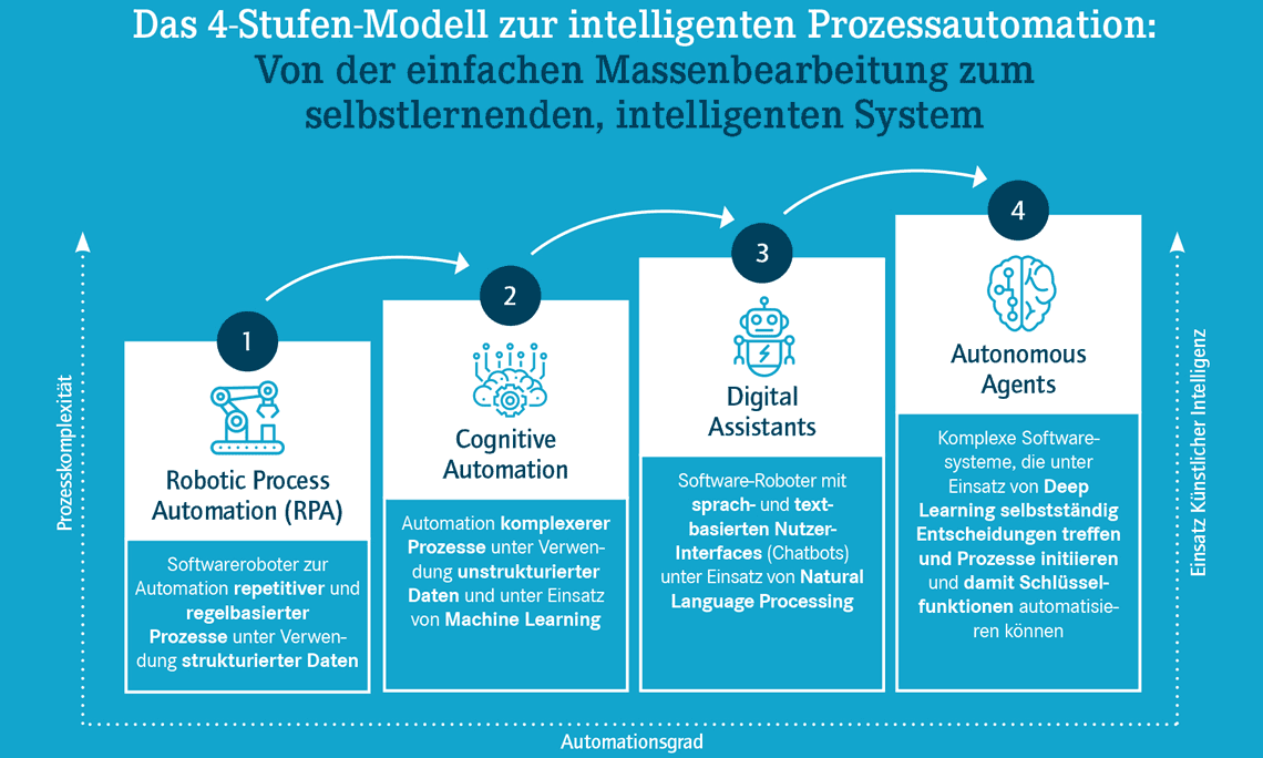 Vier Stufen bis hin zum Autonomous Agents