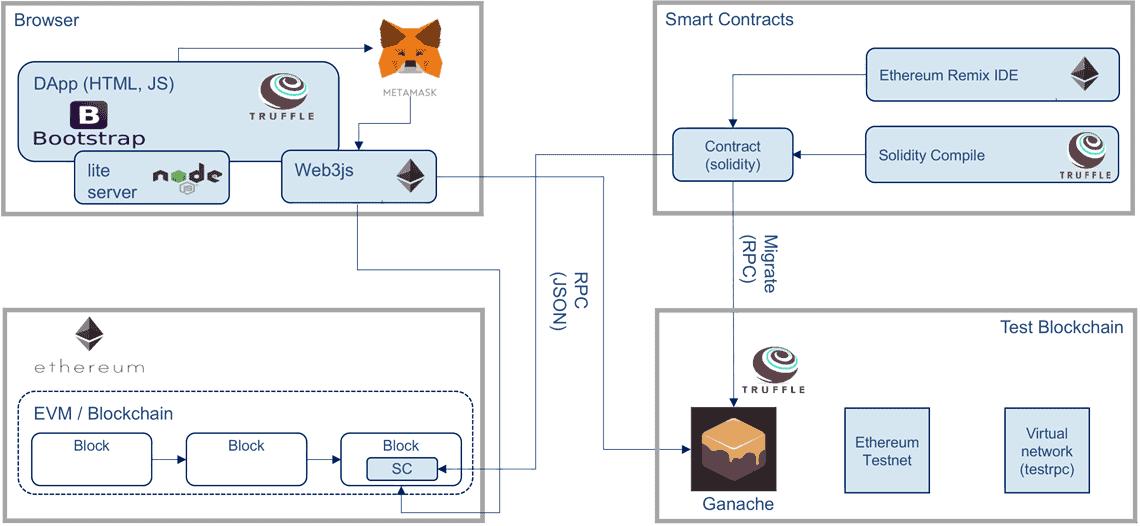 Umgebung für das Prototyping mit dem Truffe-Framework