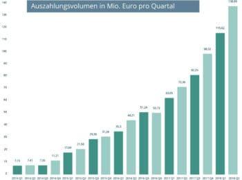 Kreditentwicklung pro Quartal bei auxmoney (Angabe des Unternehmens)