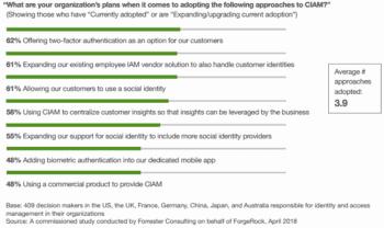 CIAN & Datenschutz-Studie von Forrester Consulting und Forgerock