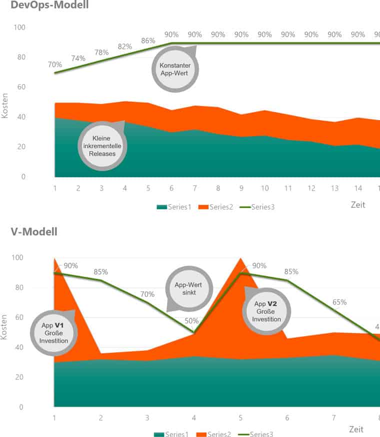 DevOps-Modell im Vergleich
