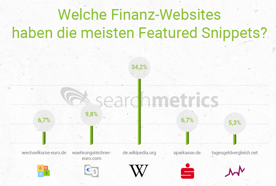 Best of Featured Snippets - Nach Wikipedia kommt die Sparkasse