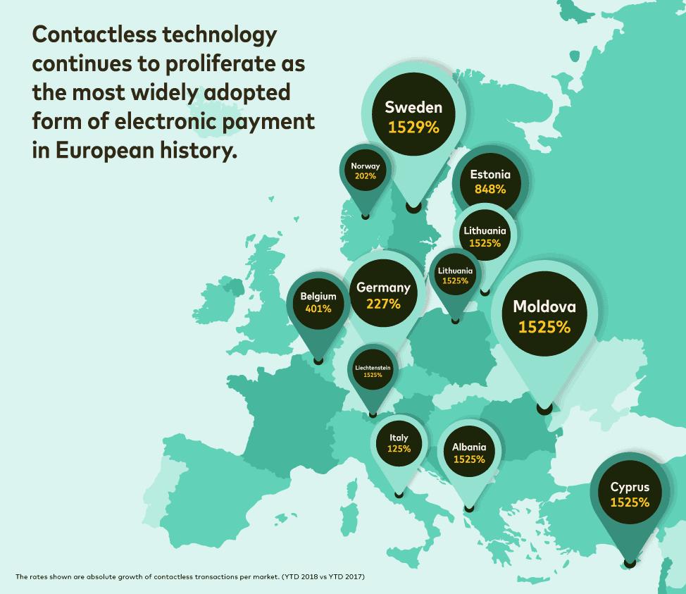 Anstieg der kontaktlos Zahlungen