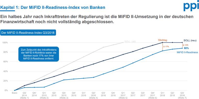 MiFID II Umsetzung