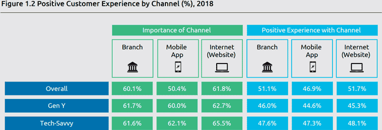 Customer Experience - World Retail Banking Report 2018