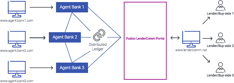 Private-Blockchain: onsortialkreditführern und Kreditgebern eine transparente Plattform für ihren Echtzeitinformationsaustausch und die Kreditabwicklung
