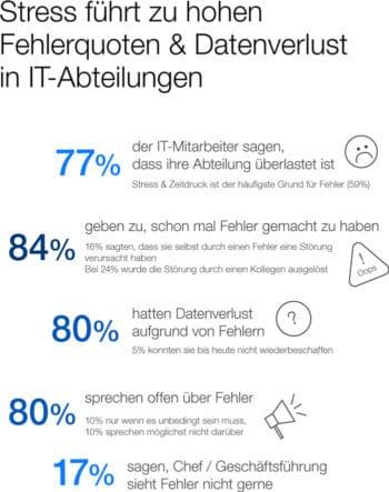 Datenverlust in IT-Abteilungen