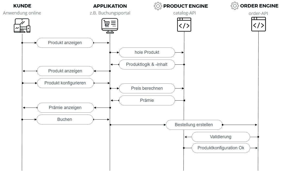 Struktur: Der API-Übergang