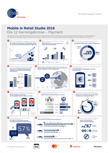 Mobile in Retail Studie 2018