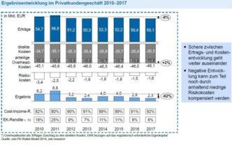 zeb.Privatkundenstudie 2018: Negative Aussichten für das deutsche Retail-Banking