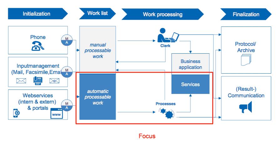 Workflow: Talanx konzentriert sich bei der Digitalisierung auf automatisierbare Prozesse.