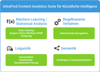 Intrafind Content Analytics