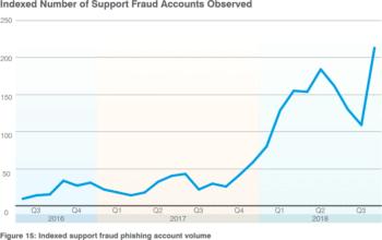 Angler Phishing zunahme der Betrugsversuche
