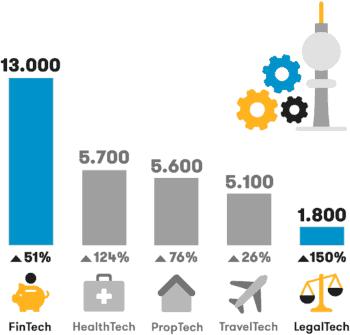 Anzahl der Jobangebote in den Tech-Bereichen