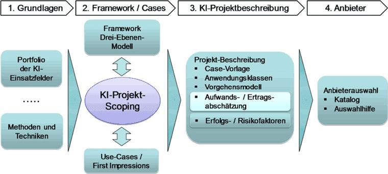 ibi research Framework