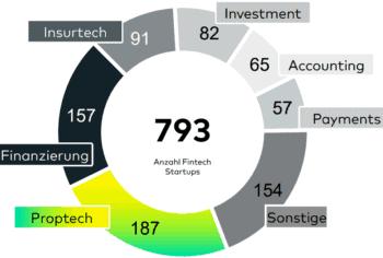 FinTech-Studie