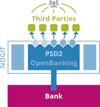 PSD2-Modell von Ndgit
