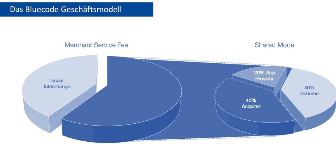 Bluecode Geschäftsmodel