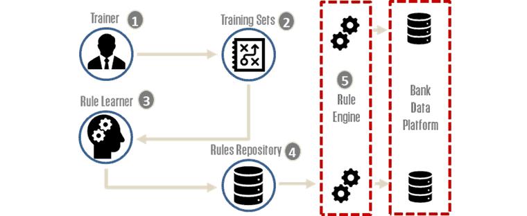 Machine Learning in der Geldwäsche-Prüfung