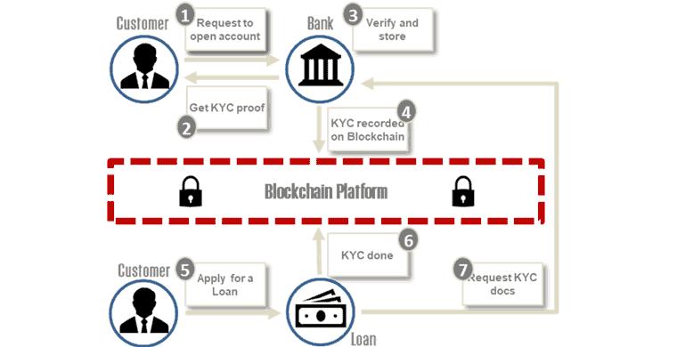 Geldwäsche-Prüfung: Kundenlegitimierung mithilfe der Blockchain Technologie