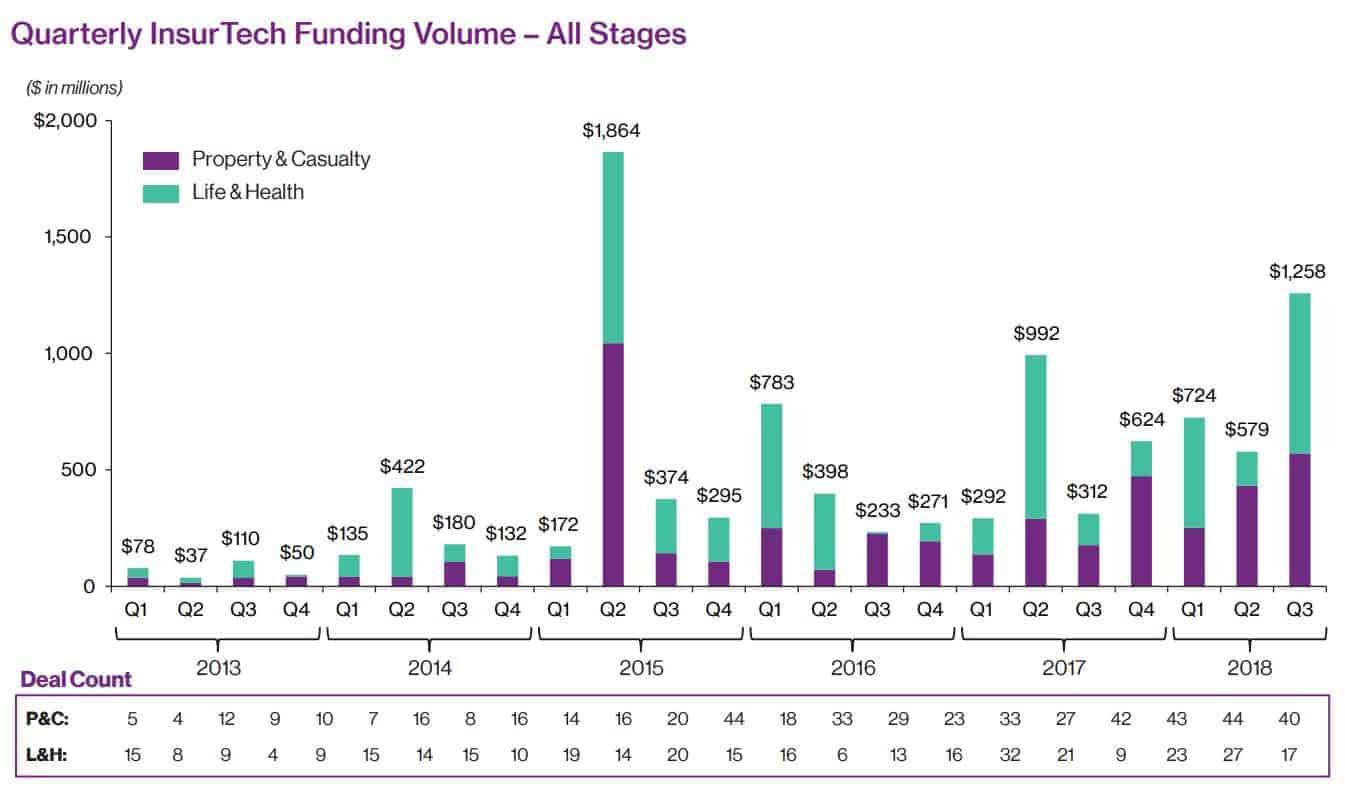Höhe und Anzahl der InsurTech-Investitionen