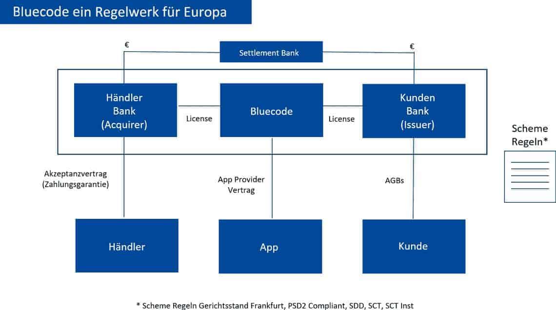 Bluecode-Regelwerk für Europa <q>Bluecode</q>