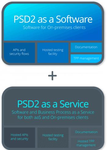PSD2-SaaS/BPaaS-Lösung von Avaloq