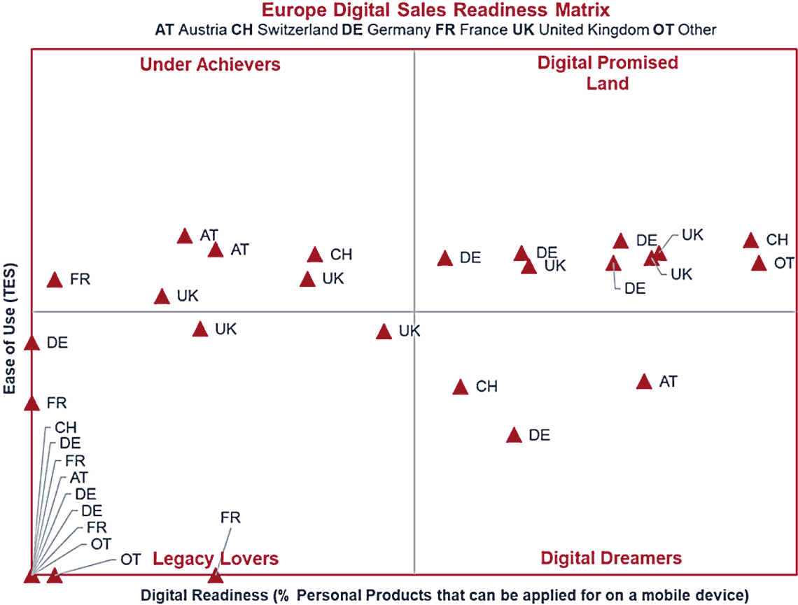 Digital Readiness Grafik