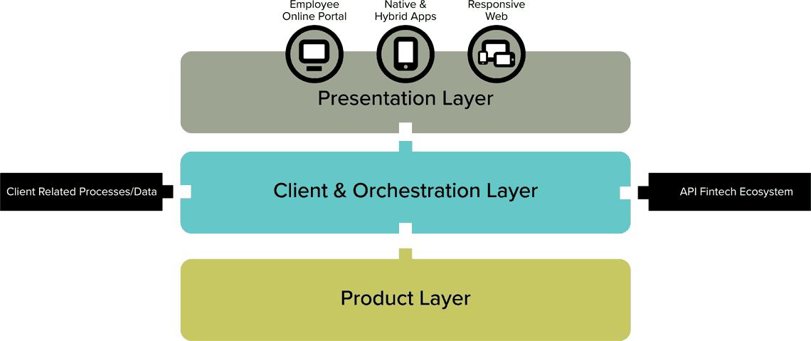 3 Layer des Kernbankensystem
