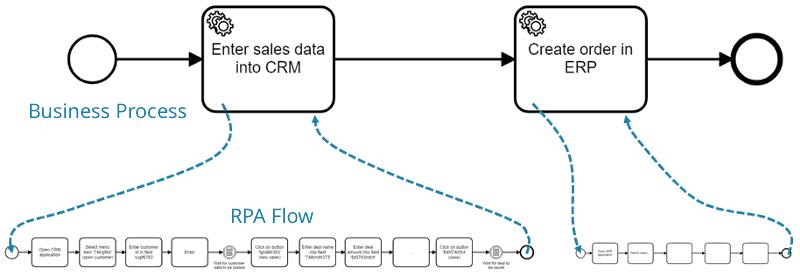 RPA-Flow integriert in ein BPM-System