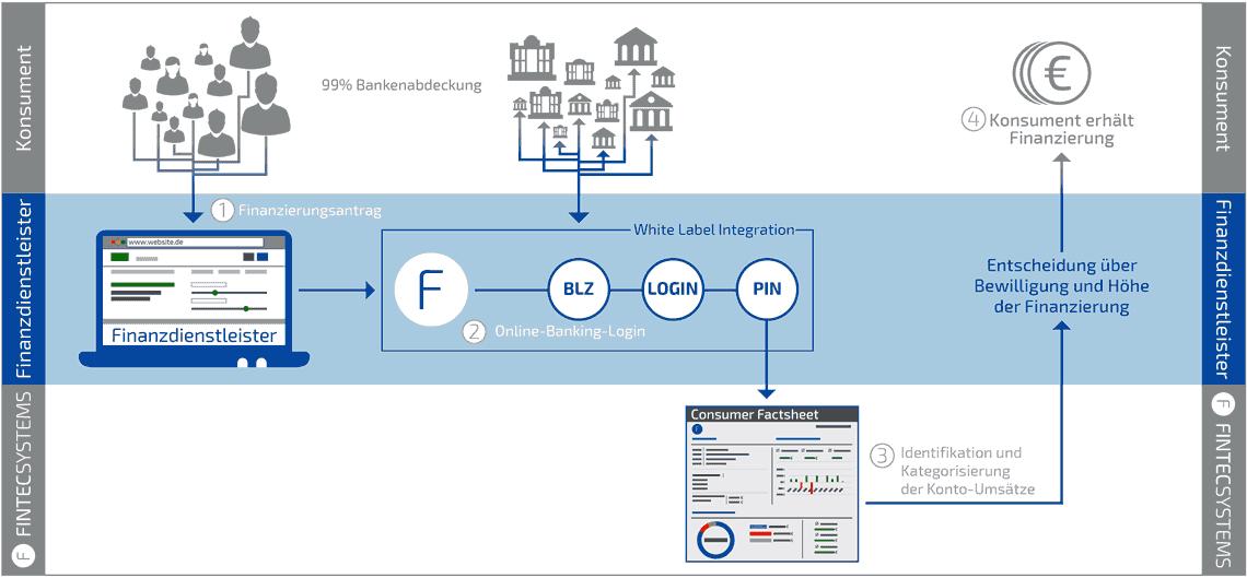 Verfeinerung des Kredit-Scorings durch echte Daten vom Konto