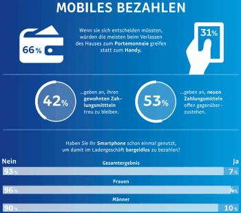 Mobiles Bezahlen am POS