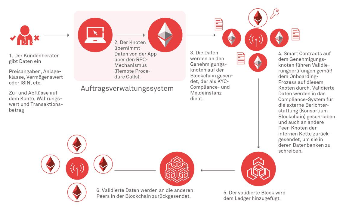 Vermögensverwaltung in der Blockchain