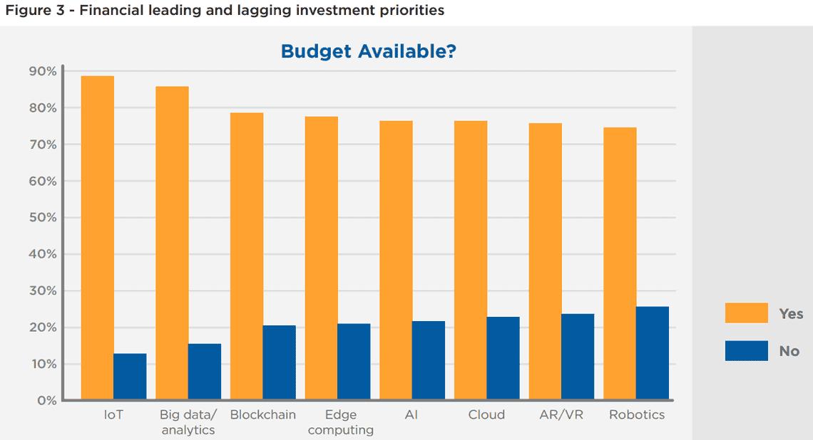 Grafik: Welche Budgets stellen Finanzunternehmen für die kommende Datenflut bereit?