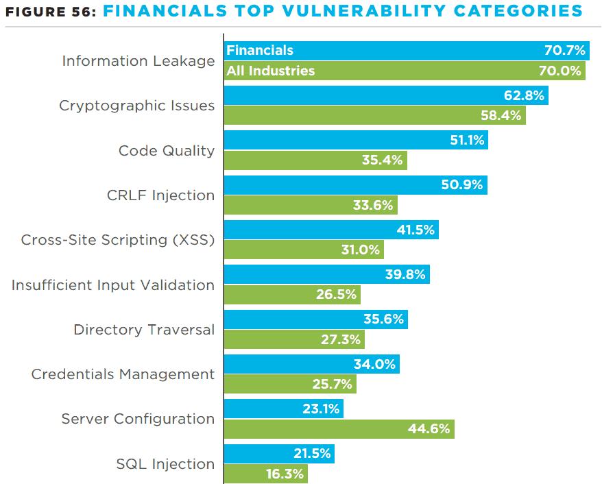 Was gefährdet die Anwendungssicherheit bei Banken und Versicherern?