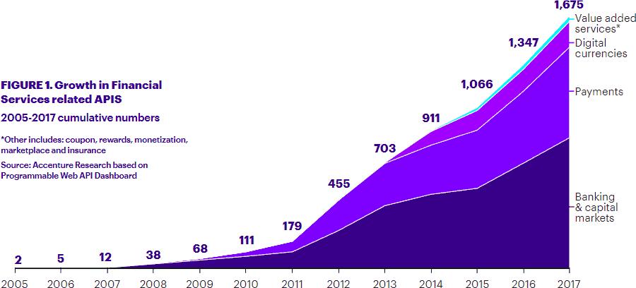 Die Grafik zeigt den rasant steigenden Einsatz von offenen Schnittstellen (API) in der Finanzbranche. <q>Accenture Research, 2018