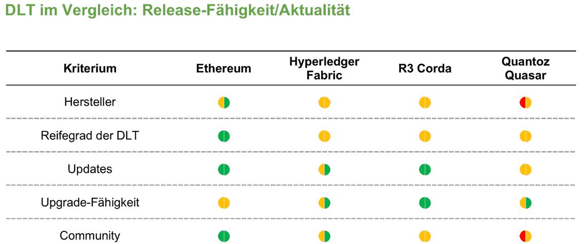 Working Paper Blockchain-Technologien: Vier Frameworks im Vergleich