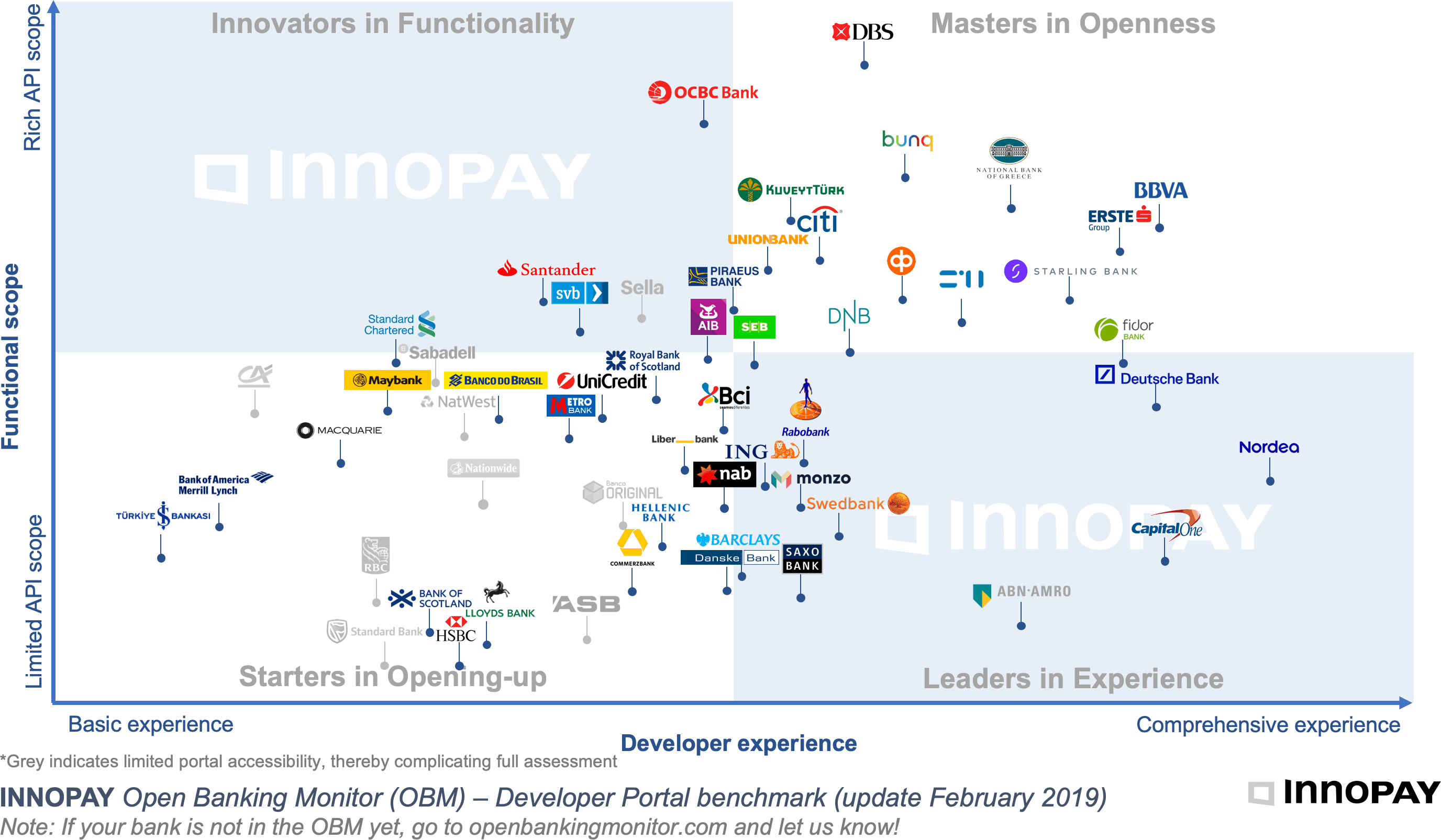 Open Banking Monitor (Innopay)