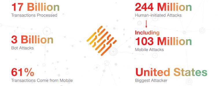 Report zeigt: drei Milliarden Bot-Angriffe!