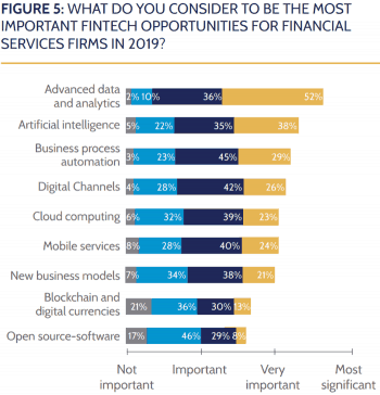 FinTech Leaders Report 2019