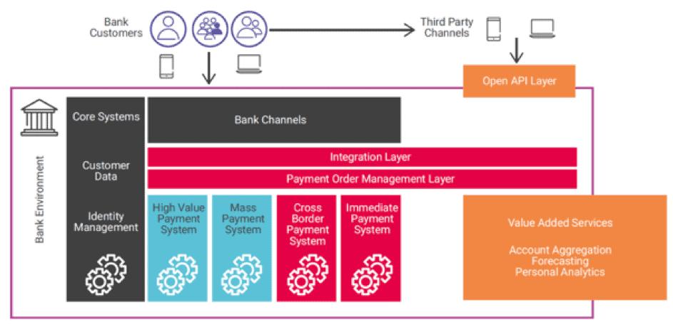 Struktur eines Payment-API-Hubs.