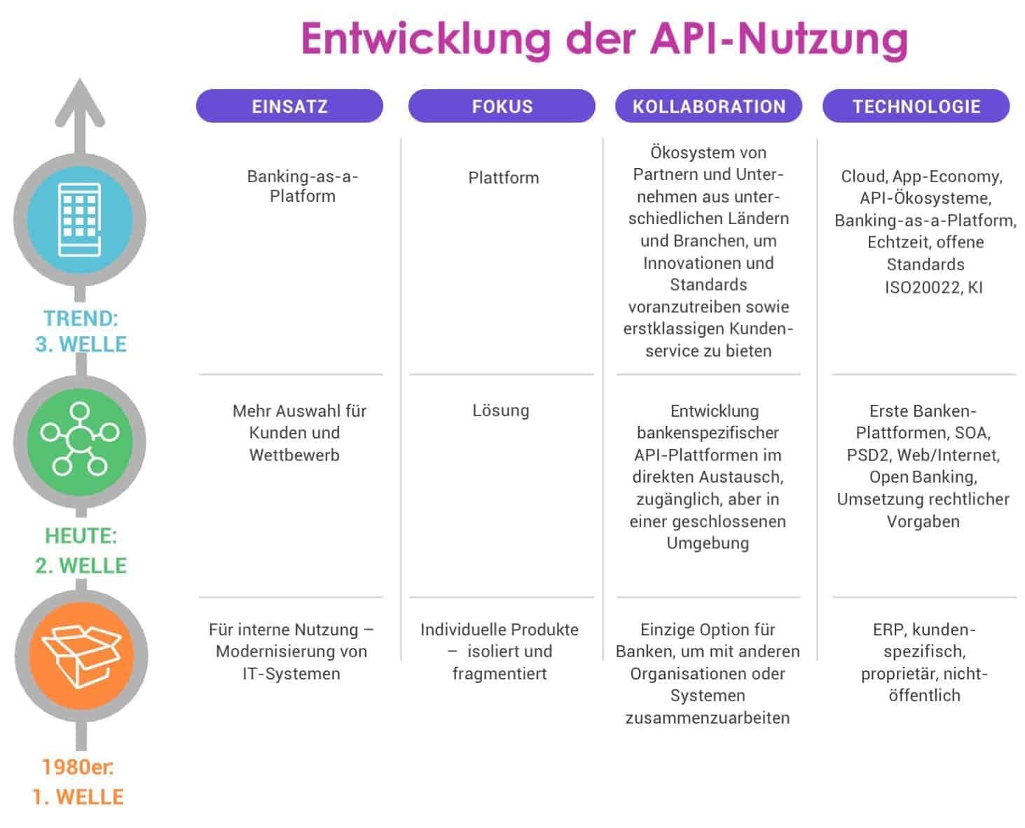 Die technologische Entwicklung entlang der drei Open-API-Wellen - gerade auch für das Payment.