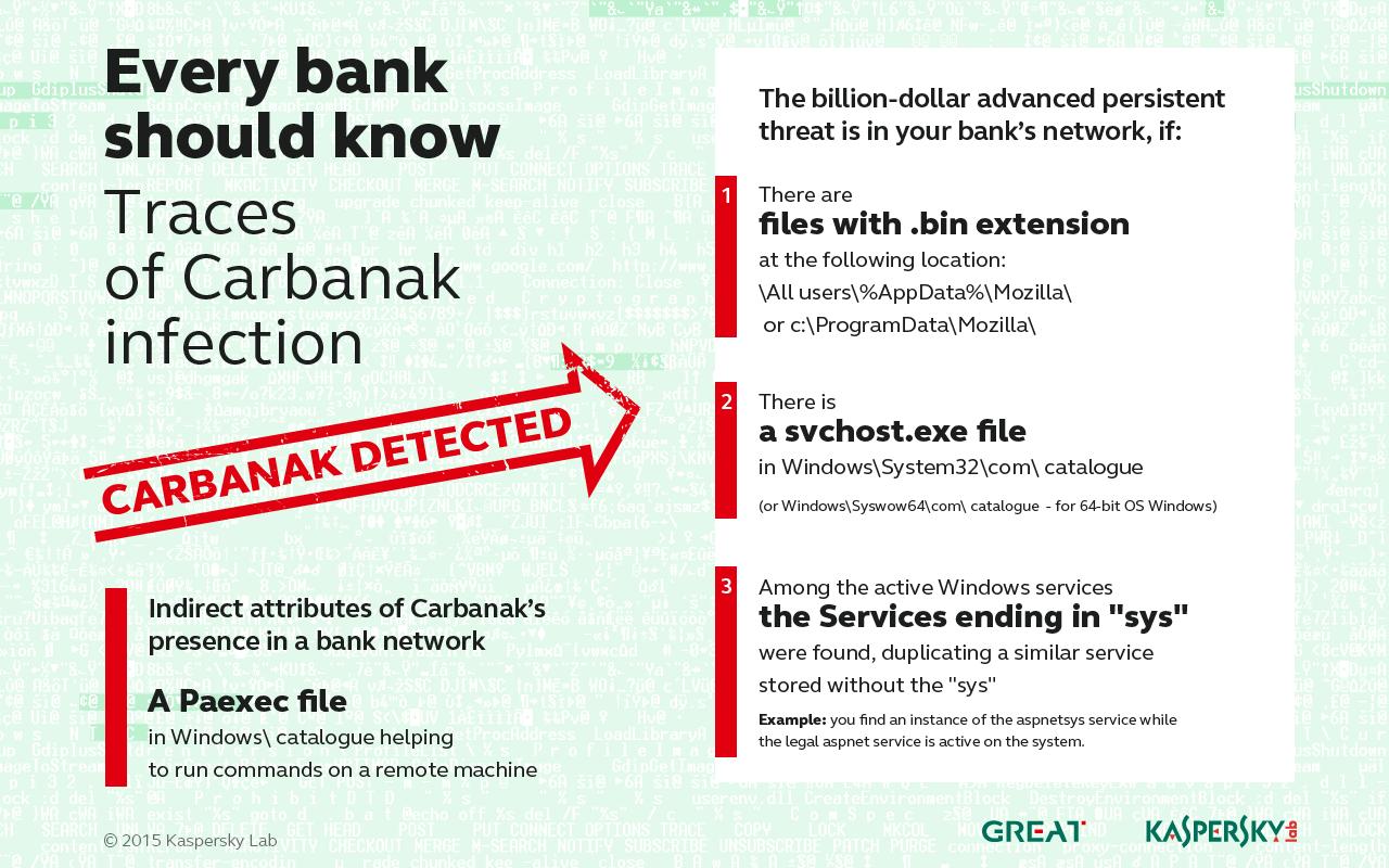 Hier einige Hinweise, die auf den Befall mit dem Carbanak-Trojaner hinweisen können; Bild: Kaspersky Labs
