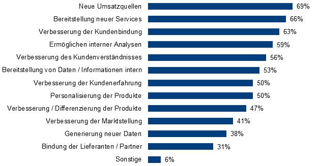 BARC-Studie: Welchen Nutzen haben Sie durch die Monetarisierung der Daten erzielt?